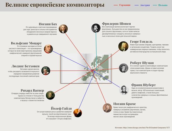 Известные европейские композитори