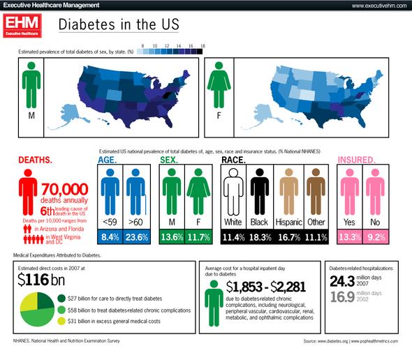 Диабет инфографика