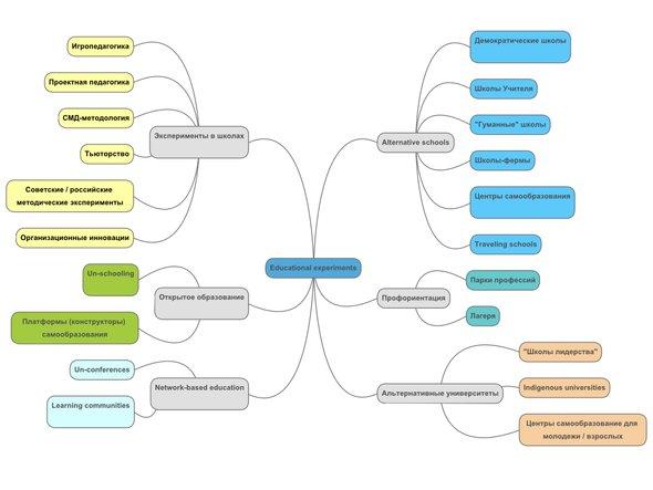 Mind-map описанных в статье экспериментов