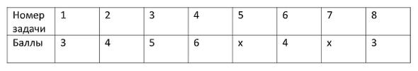пример подсчета баллов