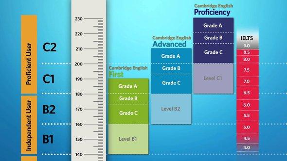 Шкала оценок более серьезных Кембриджских экзаменов и сравнение с IELTS