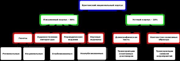 Национальный корпус английского языка