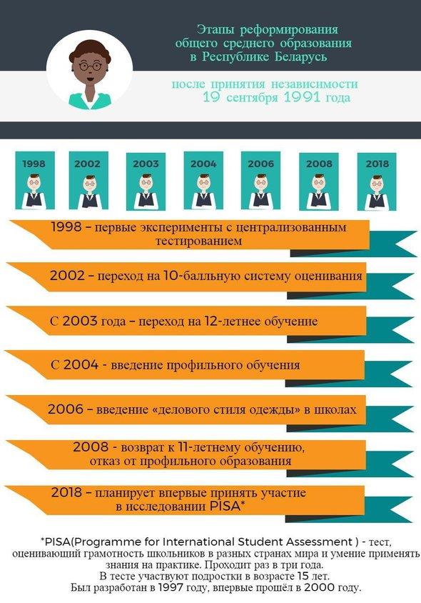 Как устроено образование в Белоруссии и чем оно отличается от  Как мы видим масштаб реформ по сравнению с Россией у белорусов скорее косметический В 2008 году многие начинания были остановлены искусственно