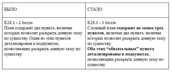 сочинение по русскому языку егэ 2019