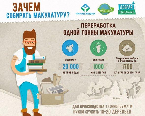 Школьникам о макулатуре вывоз макулатуры от 50 кг новосибирск