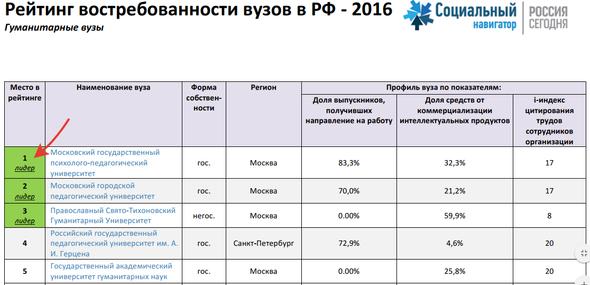 МГППУ - ЛИДЕР В РЕЙТИНГЕ ВОСТРЕБОВАННОСТИ ВУЗОВ РФ - 2016 СРЕДИ ГУМАНИТАРНЫХ ВУЗОВ