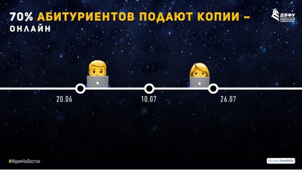 70% абитуриентов ДВФУ 2018 из 80 регионов России воспользовались онлайн-формой