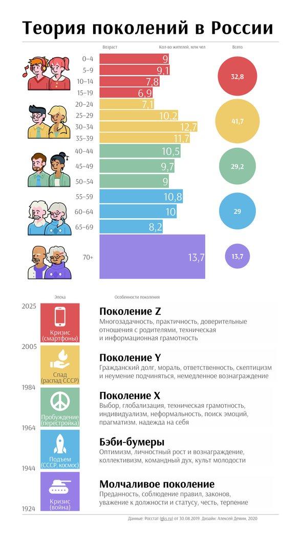 Инфографика «Теория поколений вРоссии», данные Росстат от30.08.2019г