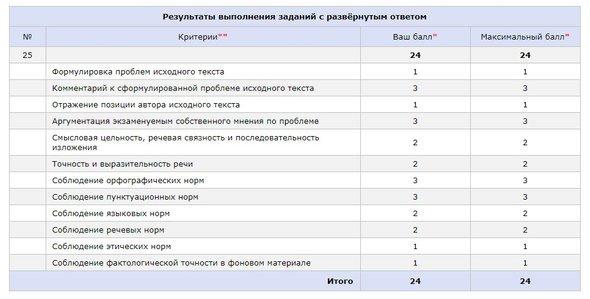 Максимальный балл за эссе по русскому 6567