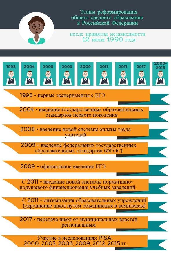 Как устроено образование в Белоруссии и чем оно отличается от  Образование в Российской Федерации и Республике Беларусь после развала СССР