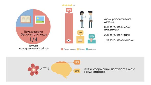 Статистика использования графики