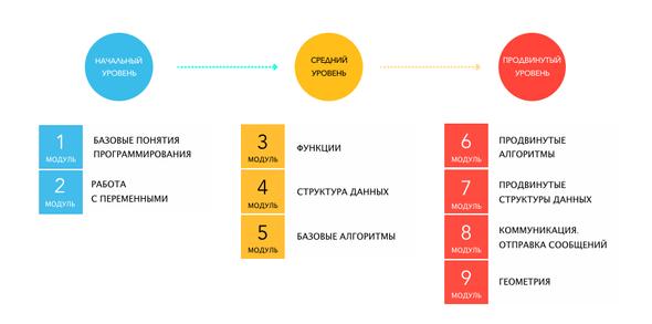 Модули учебно-методического комплекса Кодвардс