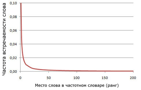 Кривая, выражающая закон Зипфа