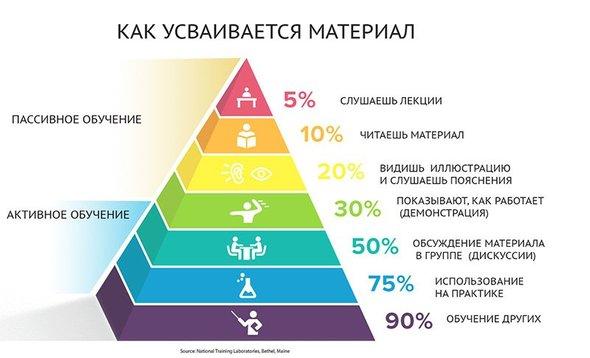 эффективность обучения
